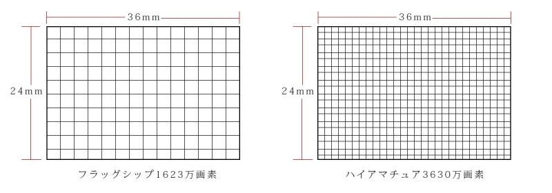 画素数と撮像素子の関係