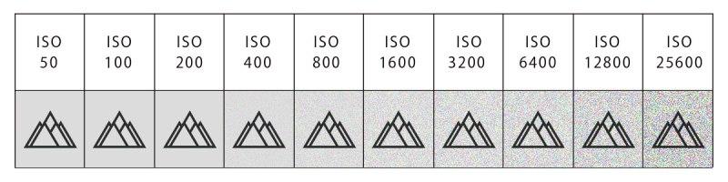 ISO感度は上げるほどノイズが発生し画質が劣化する