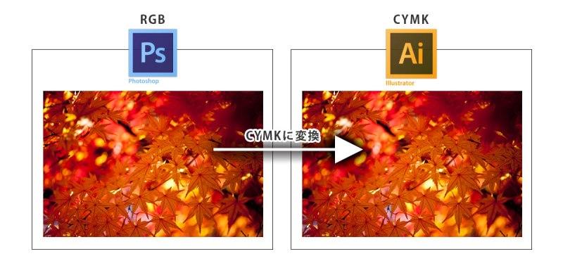RGBをCYMKに変換する