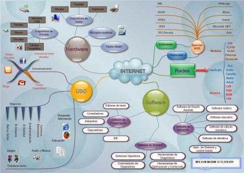"""Este es el mapa mental lo diseñe pensando en los elementos que conforman el """"Internet"""". Este mapa tiene 6 elementos que, según mi vision, definen los aspectos que forma parte de esta tecnología: Internet Tecnología Tecnologías Web Estándares Servicios Web Usos Aplicaciones Usos"""
