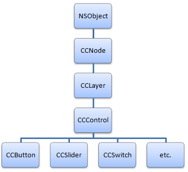 CCControl Class Hierarchy