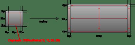CCScale9Sprite resize process