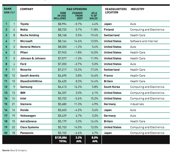 Booz&Co. Ranking