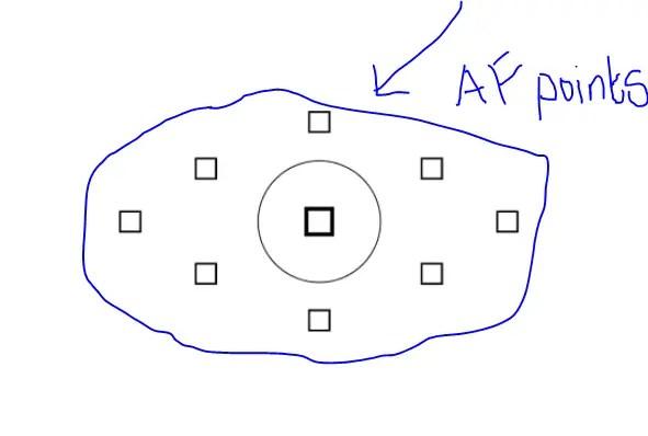 autofocus-points-yantraas