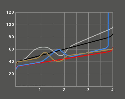 force distance curve for mechanical switches of mechanical keyboards