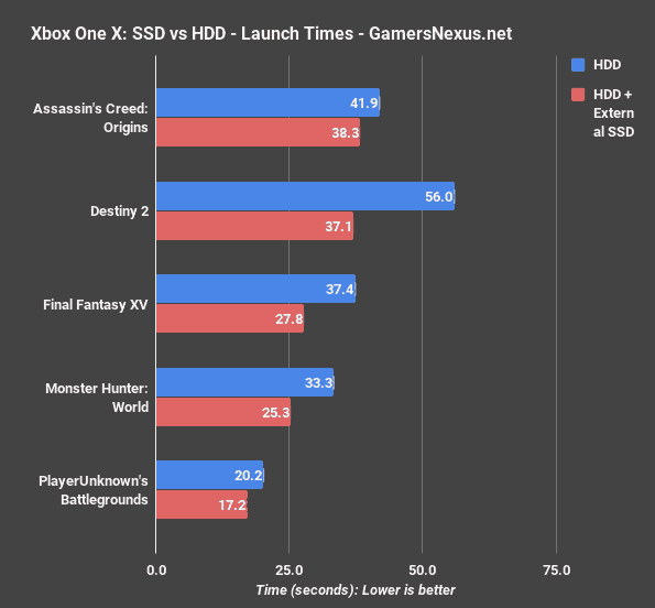 does SSD improve gaming performance game loading times benchmarks