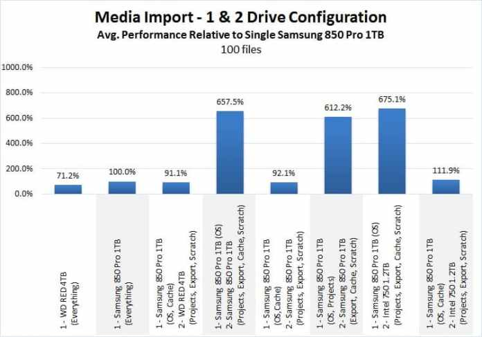SSD importance in video editing: media import