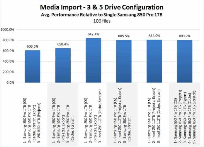 SSD importance in video editing: media import time