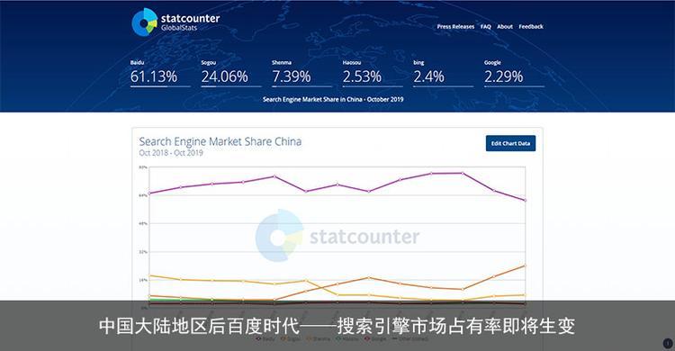 中国大陆地区后百度时代——搜索引擎市场占有率即将生变