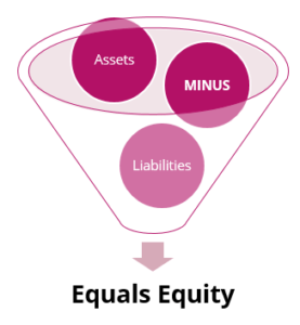 How is equity for my handmade business calculated?