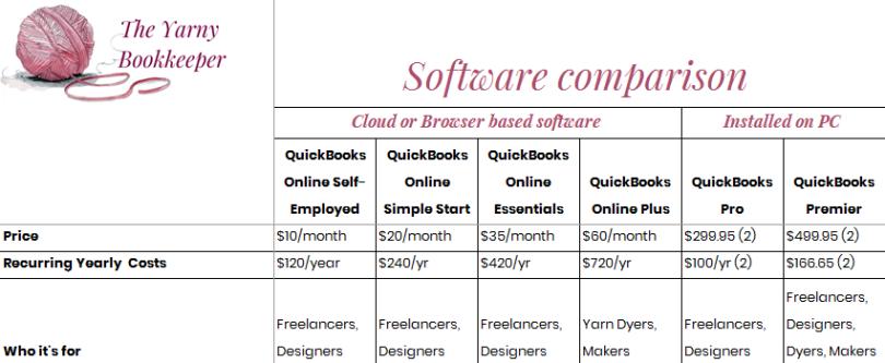 Compare the price of 6 popular versions of QuickBooks