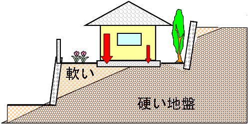 「家 土地 崩れる」の画像検索結果