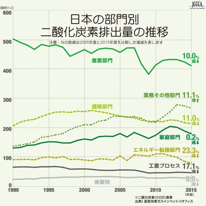 日本二酸化炭素排出量部門別