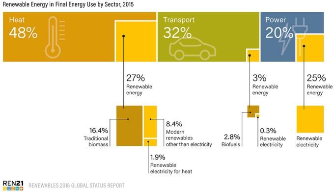 最終エネルギーに閉める再生可能エネルギー比率2015