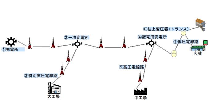 発電所から送電線を通して需要者へ