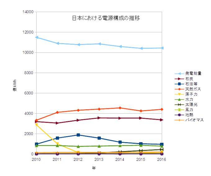 日本の電源構成推移2016年