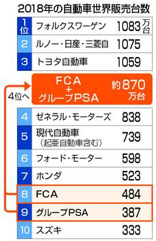 販売台数ランキング PSA FCA