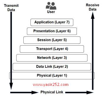 pengertian-7-osi-layer-lengkap-5737414