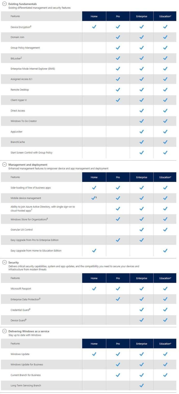 windows-10-enterprise-features-3847270