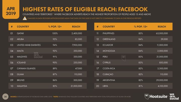 Eligible Facebook Reach - Q2 2019