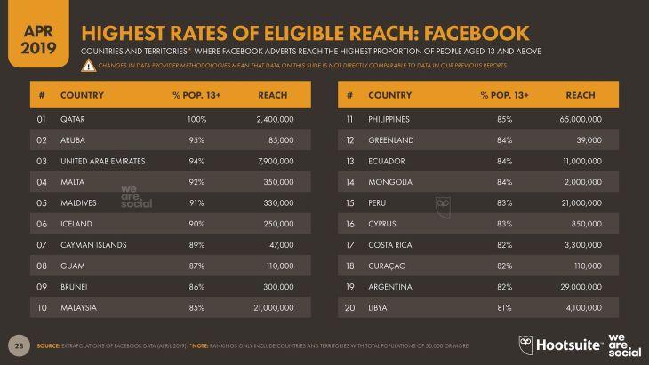 Eligible Facebook Reach - Q2 2019