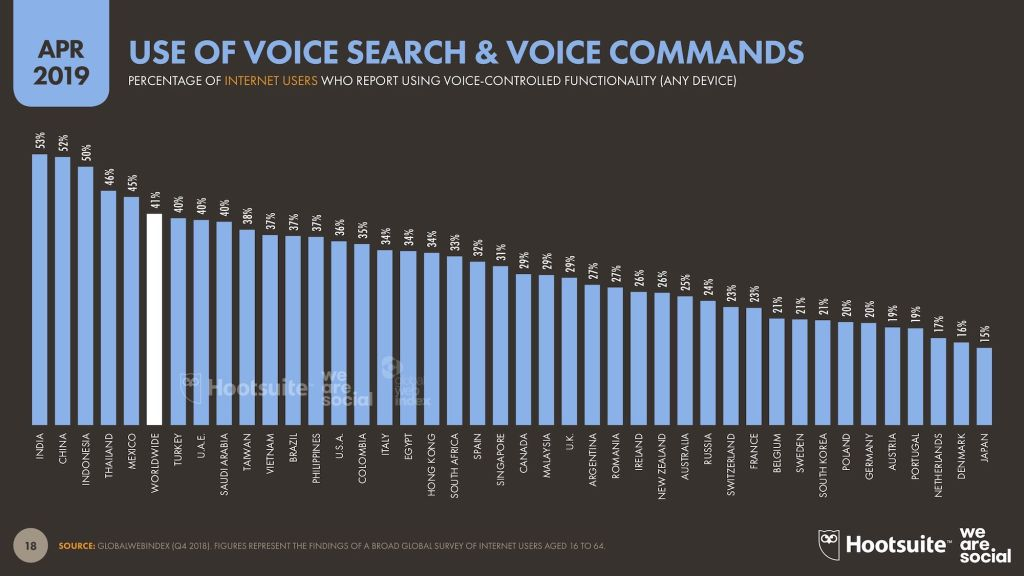 Voice Search - Q2 2019
