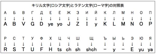 キリル文字・ローマ字対応表