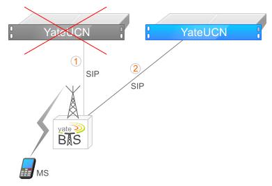 Revolutionary Features in YateBTS 4 1