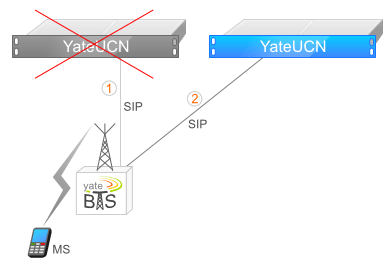 Revolutionary Features in YateBTS 4 1