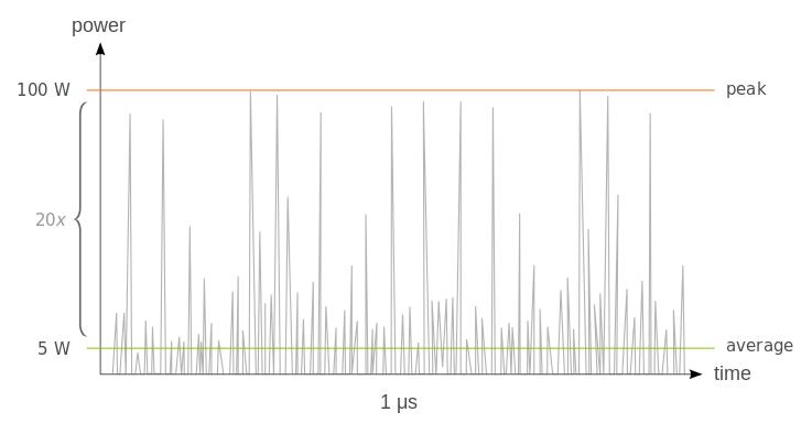 peak signal to noise ratio