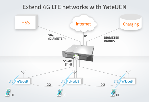 Extend 4G LTE networks with YateUCN