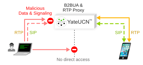 YateUCN running as IMS acts as a Back to Back User Agent (B2BUA) in VoLTE networks