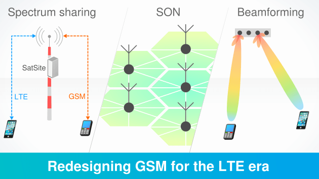 Spectrum sharing, Self Organized Networks (SON) and Beamforming