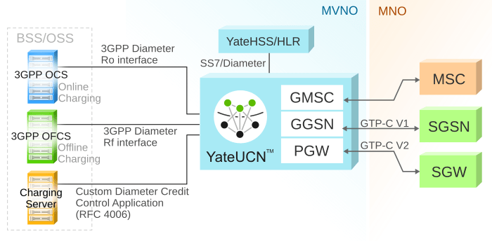 MVNO uses of YateUCN: GMSC (voice), GGSN (GPRS), PGW (LTE data), OSS/BSS integration and SIP 1
