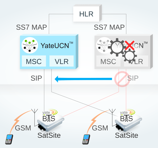 YateUCN running as MSC/VLR, a redundant GSM Core Network