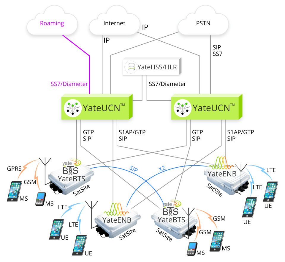 Image with Yate-based mixed LTE and GSM Software-defined mobile network