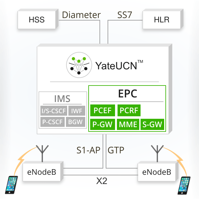 Image proving EPC can run together with the IMS inside YateUCN, and supports standard prototocols like S1AP, GTP, Diameter and SS7