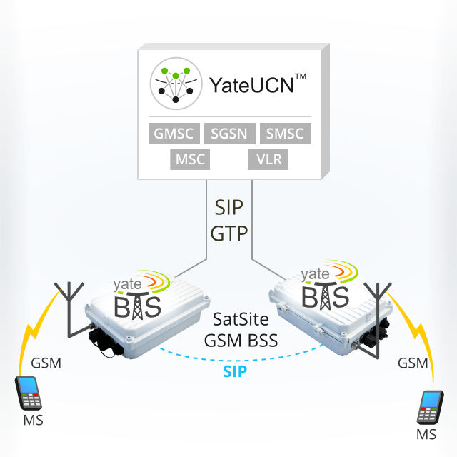 An image proving that SatSite replaces both BTS and BSC in a GSM network by showing with two GSM SatSites connected to the core network by SIP and GTP