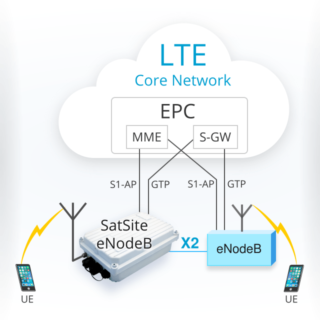 Image showing how LTE SatSite, the yate-based eNodeB, connects by S1-AP and GTP to the LTE Core network and by X2 to other eNodeBs