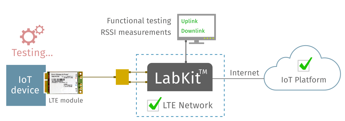 YateBTS delivers LTE functional testing for the IoT production market: LTE LabKit for IoT device testing