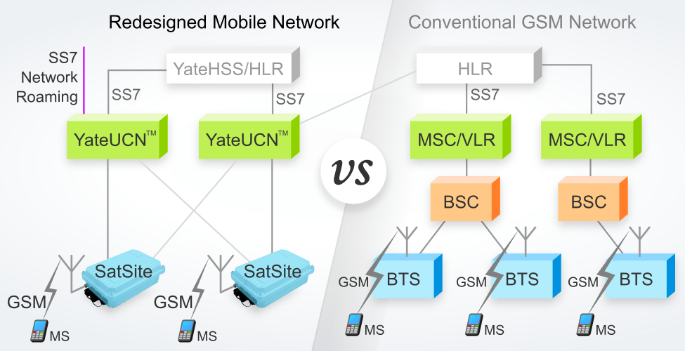Unified core network