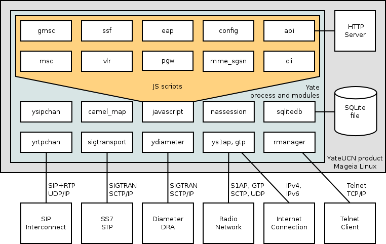 the architecture of YateUCN