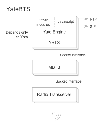 the inner structure of a YateBTS base station