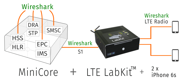 VoLTE lab - Wireshark gives you a great transparency into VoLTE technology