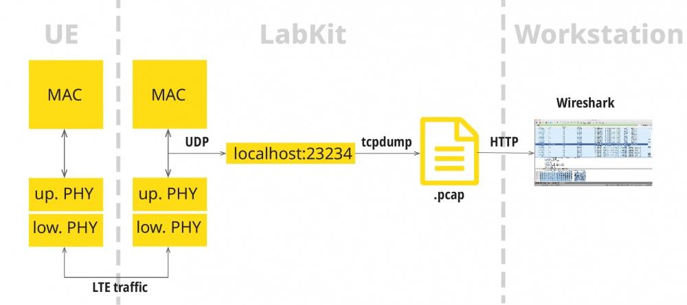 LabKit Wireshark