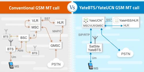 YateBTS GSM MT call