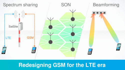 Self organizing networks, Beamforming and Spectrum Sharing as methods to modernize the GSM Networks