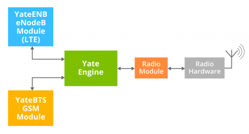 YateBTS based on Yate engine