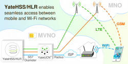 YateHSS/HLR for roaming between mobile and WiFi networks