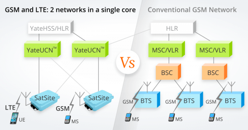 YateUCN mixed 2G/4G core network